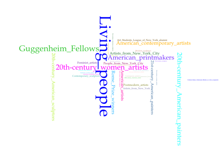 Fales Library and Special Collections (top 35 terms)