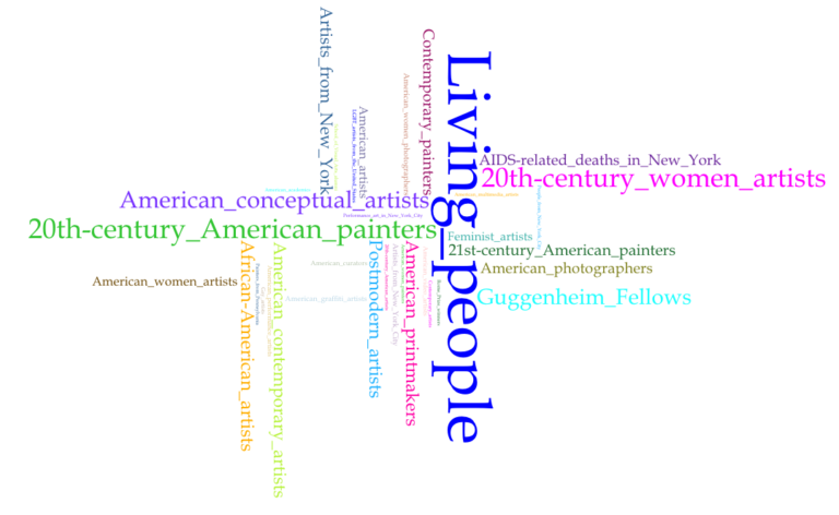 New Museum (top 35 terms)